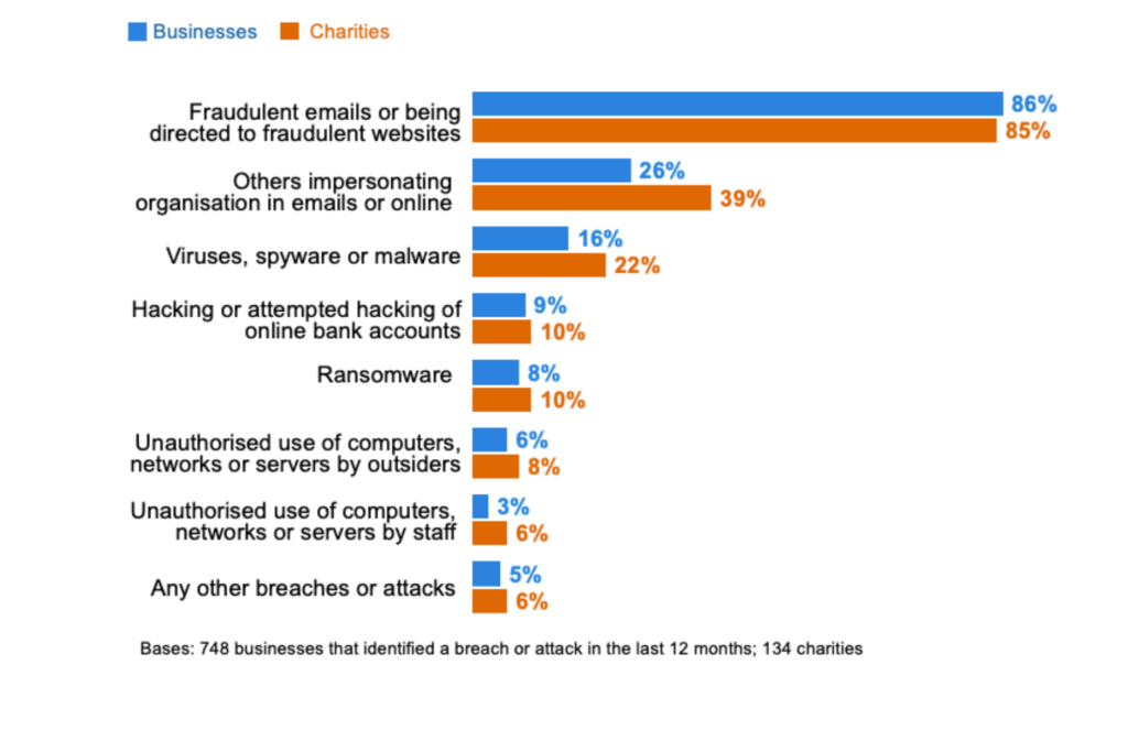 Bar chart showing the most common types of data security breach or attack